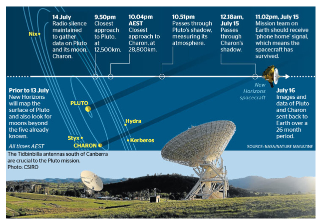 DSN Pluto encounter
